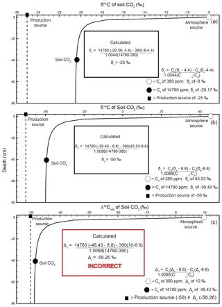 https://www.biogeosciences.net/16/3197/2019/bg-16-3197-2019-f02