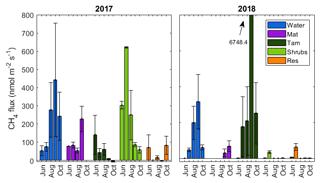 https://www.biogeosciences.net/16/3207/2019/bg-16-3207-2019-f03