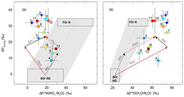 GMD - Relations - Three-dimensional methane distribution