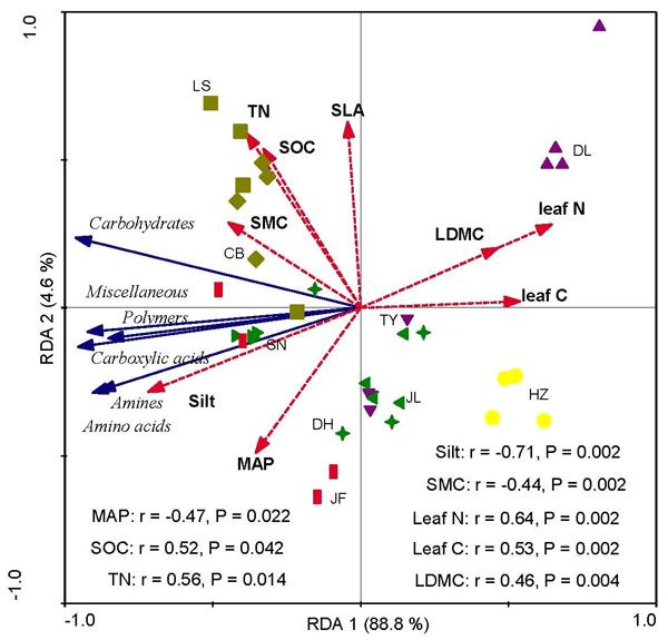 BG - Relations - Estimated stocks of circumpolar permafrost