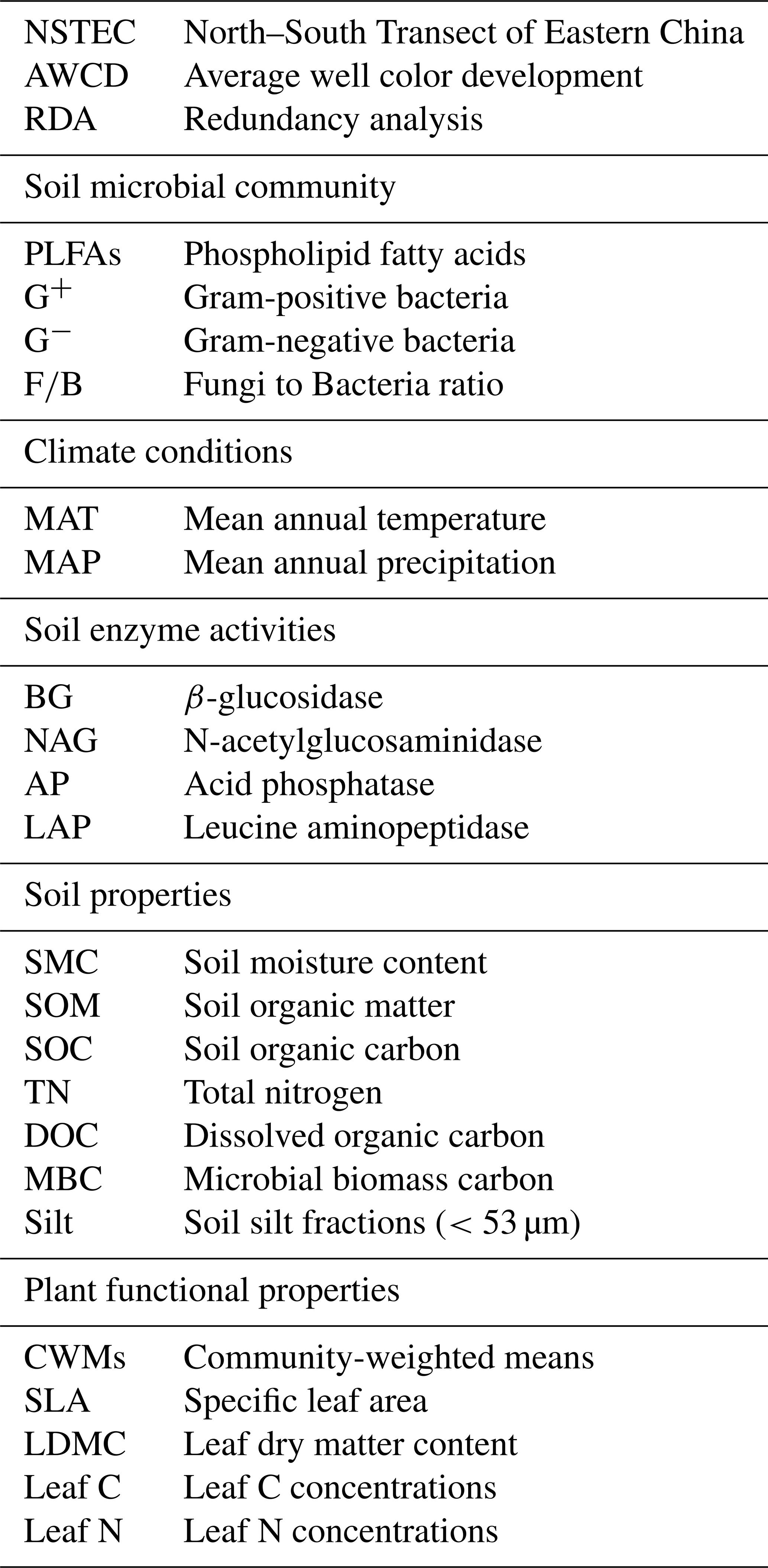 BG - Plant functional traits determine latitudinal