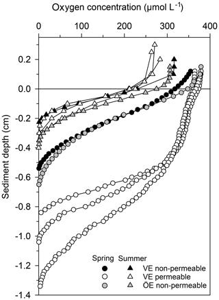 https://www.biogeosciences.net/16/3543/2019/bg-16-3543-2019-f05