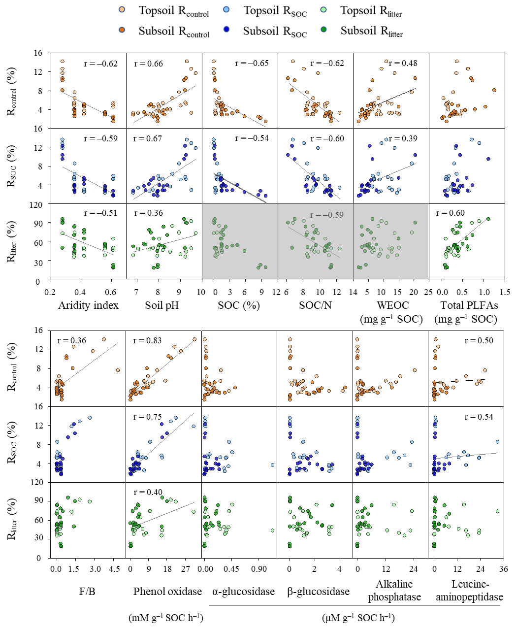 BG - Past aridity's effect on carbon mineralization
