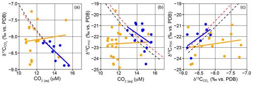 https://www.biogeosciences.net/16/3621/2019/bg-16-3621-2019-f02