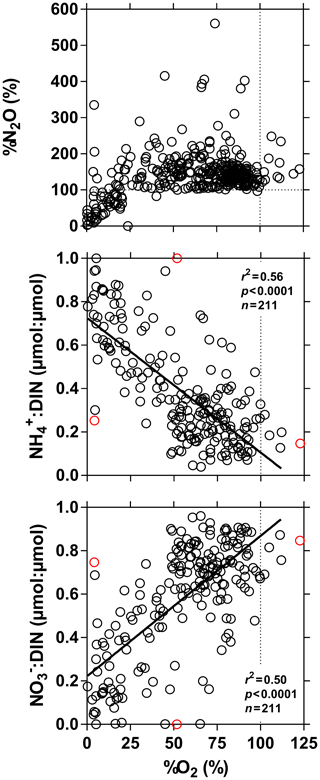https://www.biogeosciences.net/16/3801/2019/bg-16-3801-2019-f07
