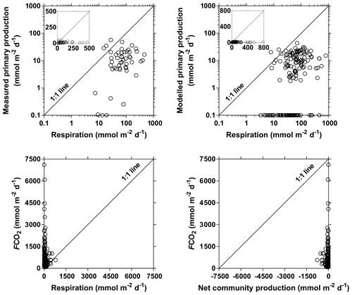 https://www.biogeosciences.net/16/3801/2019/bg-16-3801-2019-f15