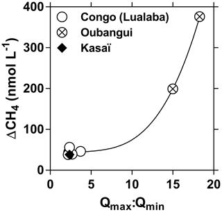 https://www.biogeosciences.net/16/3801/2019/bg-16-3801-2019-f22
