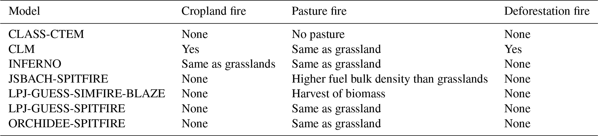 BG - Response of simulated burned area to historical changes