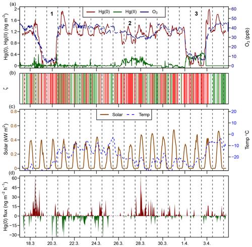 https://www.biogeosciences.net/16/4051/2019/bg-16-4051-2019-f03