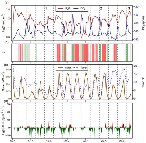 https://www.biogeosciences.net/16/4051/2019/bg-16-4051-2019-f05
