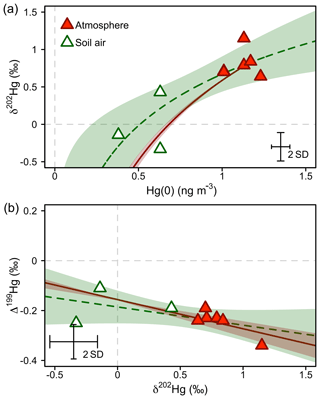 https://www.biogeosciences.net/16/4051/2019/bg-16-4051-2019-f07