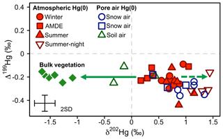 https://www.biogeosciences.net/16/4051/2019/bg-16-4051-2019-f08