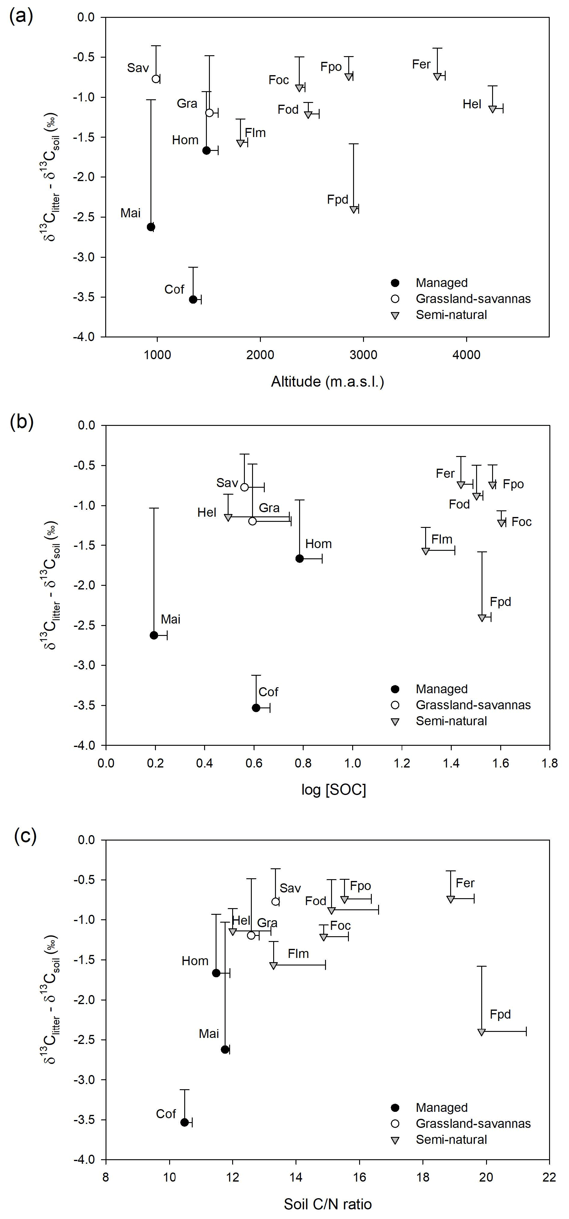 BG - Stable carbon and nitrogen isotopic composition of leaves