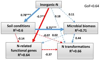 https://www.biogeosciences.net/16/4277/2019/bg-16-4277-2019-f06