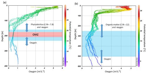 https://www.biogeosciences.net/16/4337/2019/bg-16-4337-2019-f09