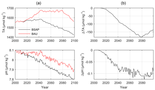 https://www.biogeosciences.net/16/437/2019/bg-16-437-2019-f09