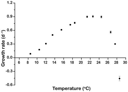 https://www.biogeosciences.net/16/4393/2019/bg-16-4393-2019-f01