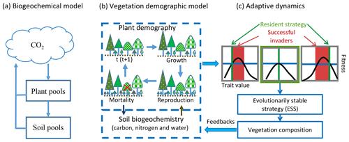 https://www.biogeosciences.net/16/4577/2019/bg-16-4577-2019-f01