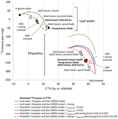 https://www.biogeosciences.net/16/4613/2019/bg-16-4613-2019-f03