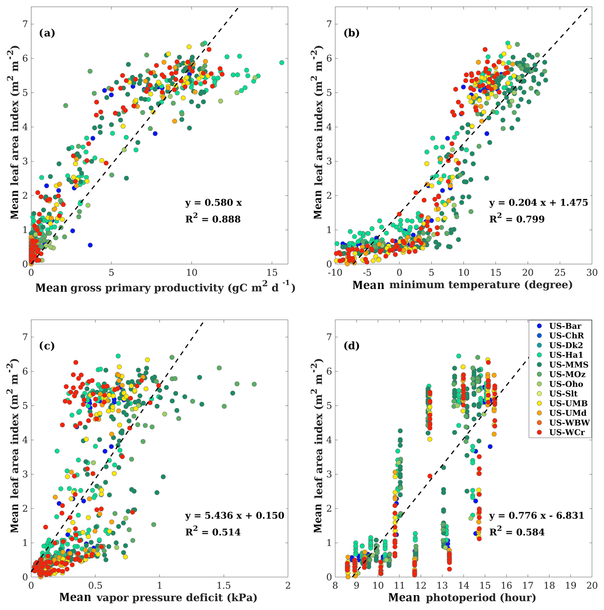 BG - A simple time-stepping scheme to simulate leaf area index