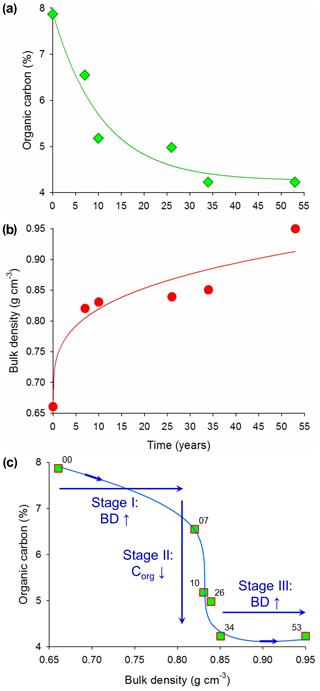 https://www.biogeosciences.net/16/4783/2019/bg-16-4783-2019-f06