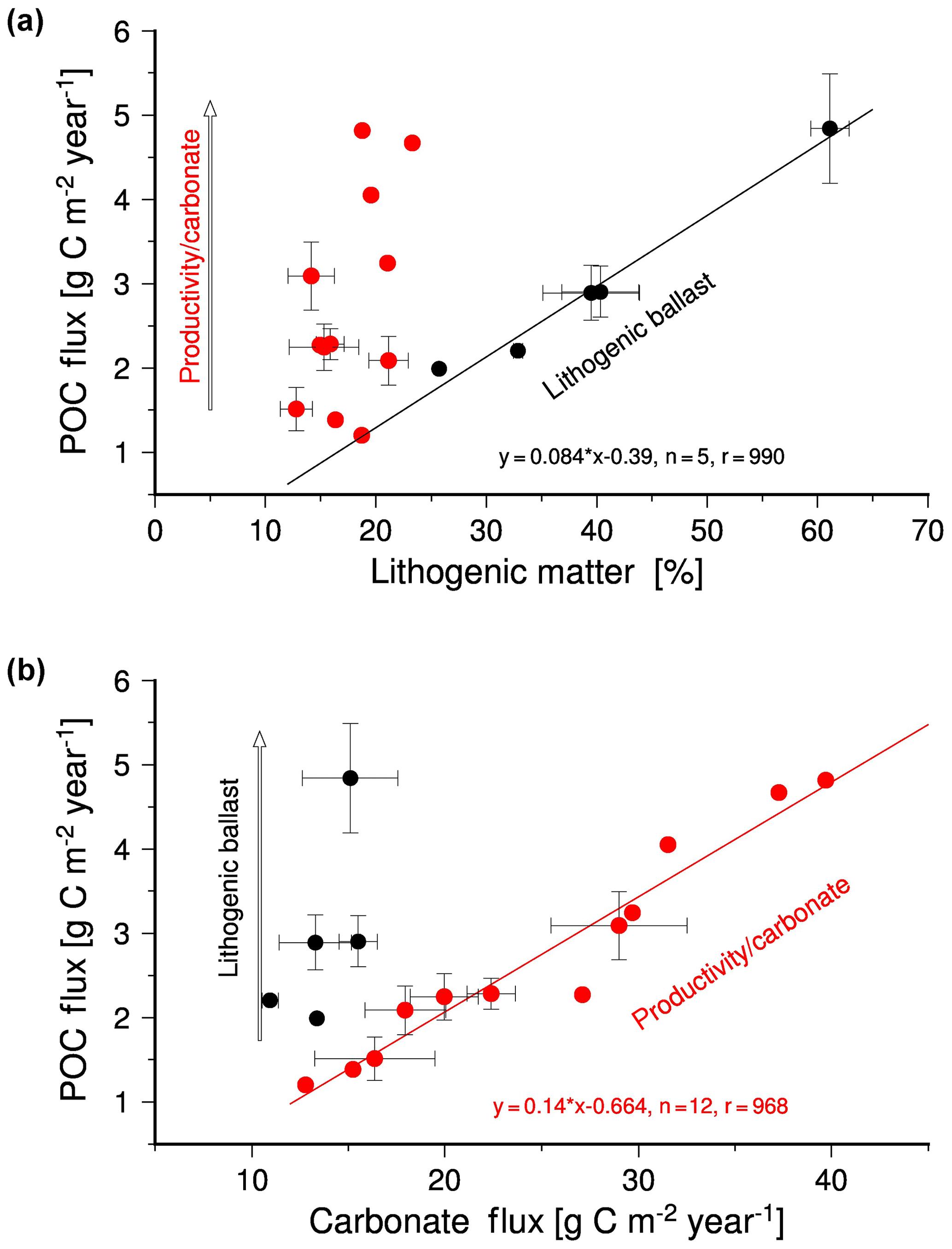 BG - The ballast effect of lithogenic matter and its