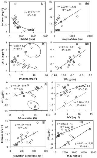 https://www.biogeosciences.net/16/505/2019/bg-16-505-2019-f04