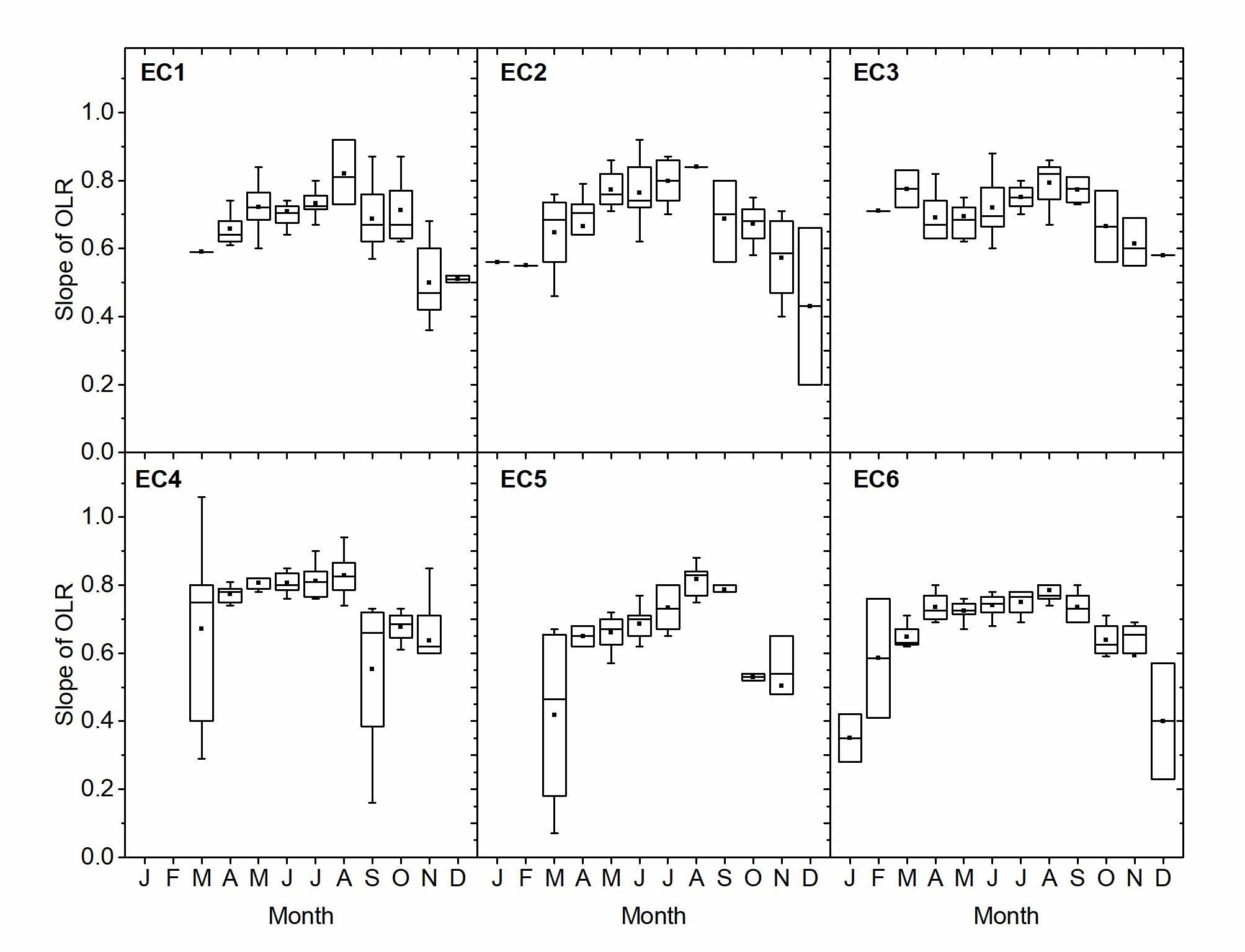 BG - Evaluating multi-year, multi-site data on the energy