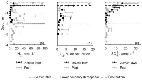 https://www.biogeosciences.net/16/541/2019/bg-16-541-2019-f05