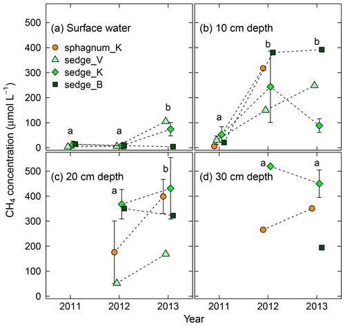 https://www.biogeosciences.net/16/755/2019/bg-16-755-2019-f04