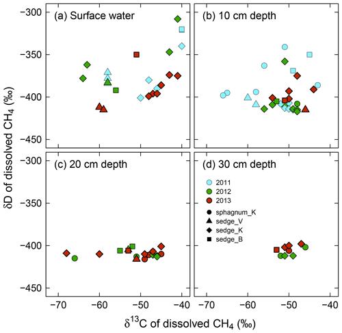 https://www.biogeosciences.net/16/755/2019/bg-16-755-2019-f05