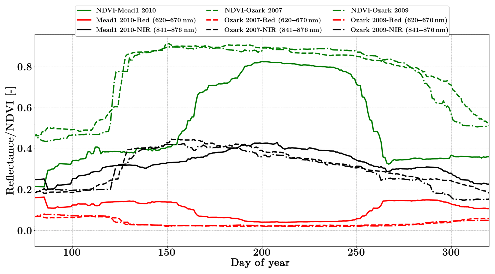BG - Optimal inverse estimation of ecosystem parameters from