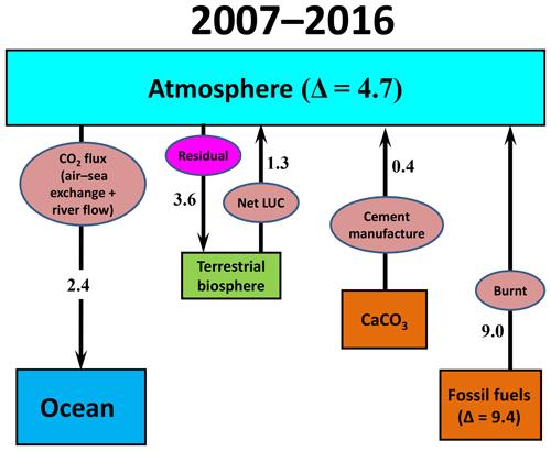 https://www.biogeosciences.net/16/831/2019/bg-16-831-2019-f01