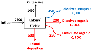 https://www.biogeosciences.net/16/831/2019/bg-16-831-2019-f05