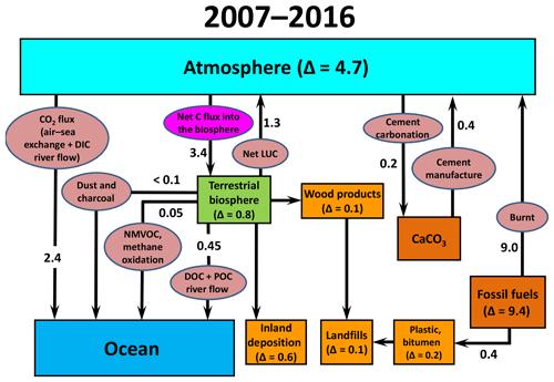 https://www.biogeosciences.net/16/831/2019/bg-16-831-2019-f07