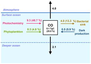 https://www.biogeosciences.net/16/881/2019/bg-16-881-2019-f03
