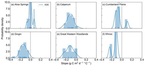 https://www.biogeosciences.net/16/903/2019/bg-16-903-2019-f03