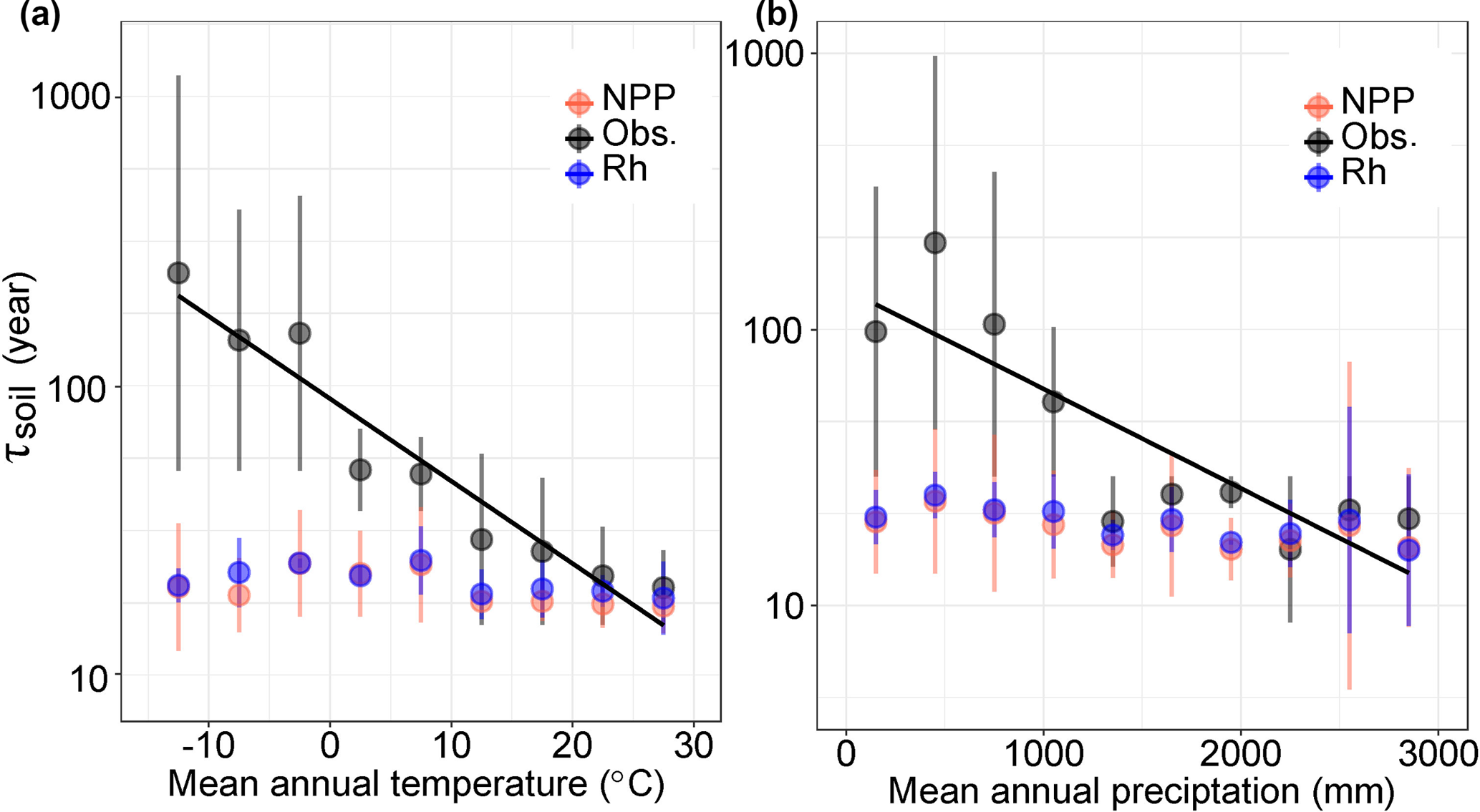 BG - Evaluating the simulated mean soil carbon transit times by