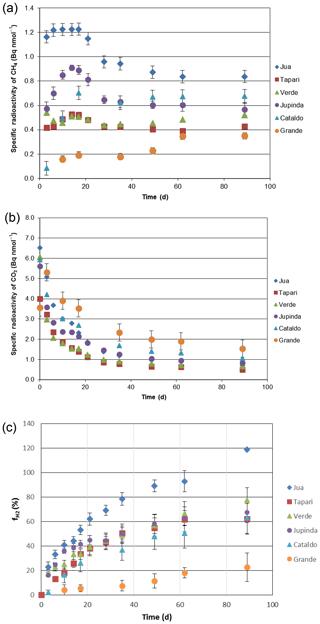 https://www.biogeosciences.net/17/1063/2020/bg-17-1063-2020-f02