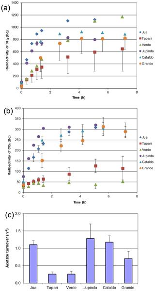 https://www.biogeosciences.net/17/1063/2020/bg-17-1063-2020-f03