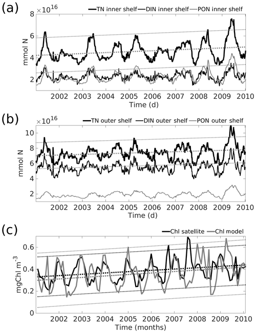 https://www.biogeosciences.net/17/1087/2020/bg-17-1087-2020-f08