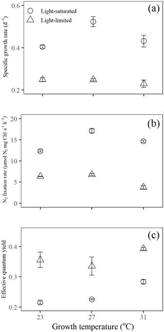 https://www.biogeosciences.net/17/1169/2020/bg-17-1169-2020-f01