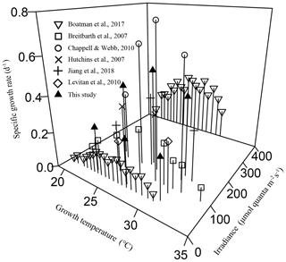 https://www.biogeosciences.net/17/1169/2020/bg-17-1169-2020-f04