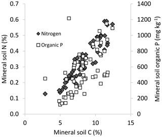 https://www.biogeosciences.net/17/1247/2020/bg-17-1247-2020-f01