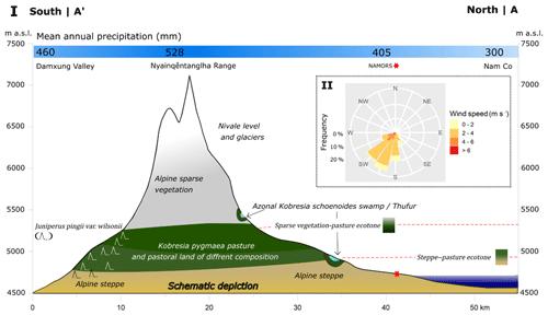 https://www.biogeosciences.net/17/1261/2020/bg-17-1261-2020-f04