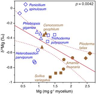 https://www.biogeosciences.net/17/1507/2020/bg-17-1507-2020-f05