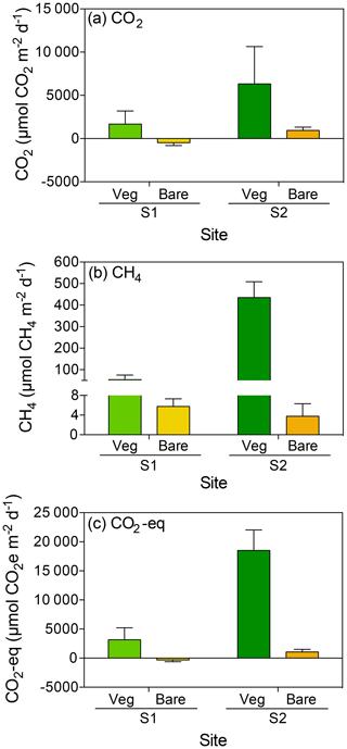 https://www.biogeosciences.net/17/1717/2020/bg-17-1717-2020-f01