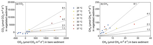 https://www.biogeosciences.net/17/1717/2020/bg-17-1717-2020-f03