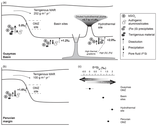 https://www.biogeosciences.net/17/1745/2020/bg-17-1745-2020-f05