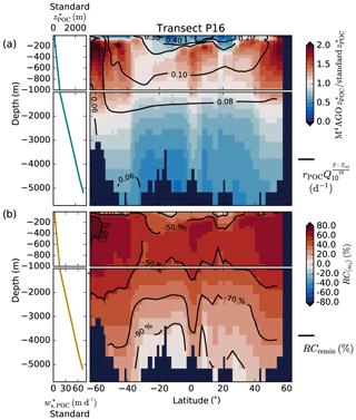 https://www.biogeosciences.net/17/1765/2020/bg-17-1765-2020-f09